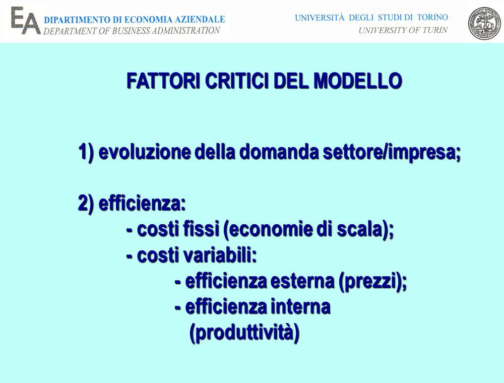 FATTORI CRITICI DEL MODELLO