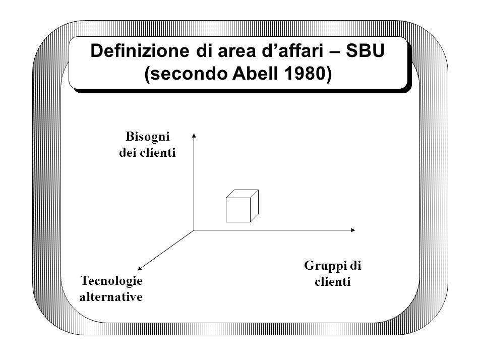 Definizione di area d'affari – SBU (secondo Abell 1980)