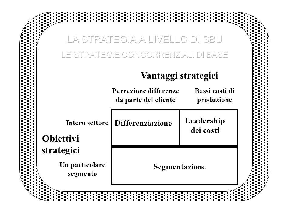 Vantaggi strategici Obiettivi strategici
