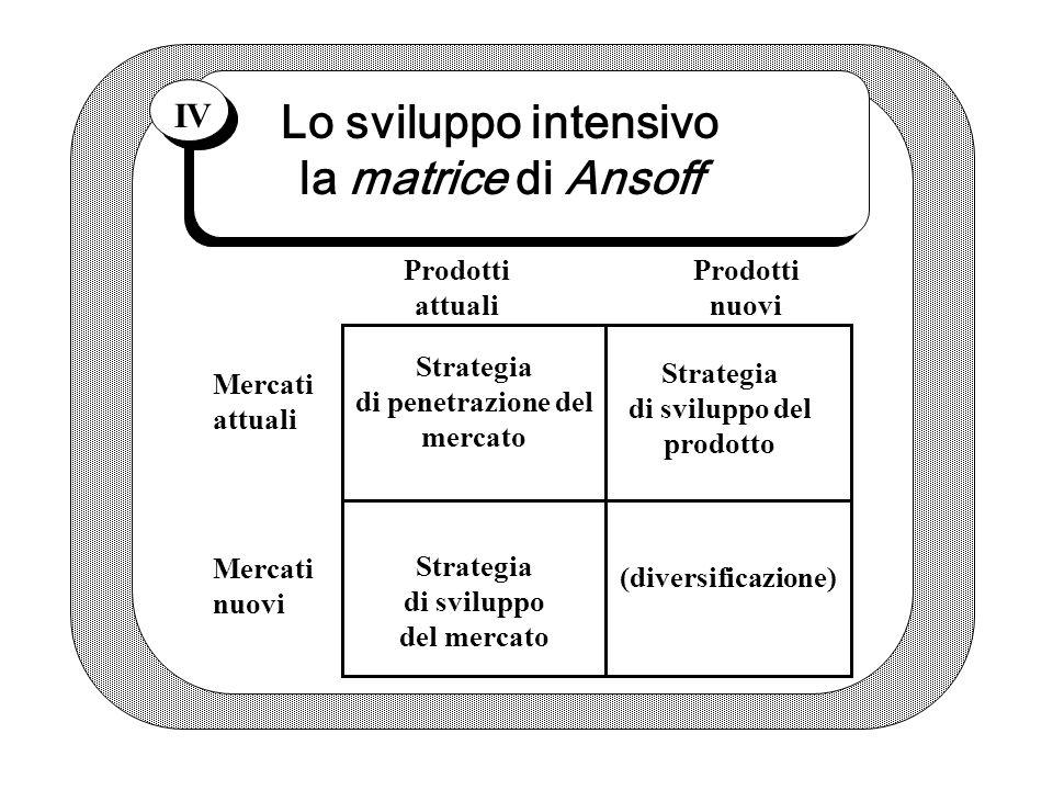 Lo sviluppo intensivo la matrice di Ansoff