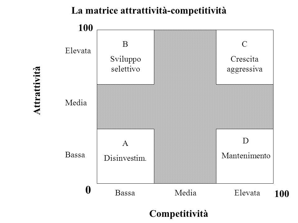 La matrice attrattività-competitività
