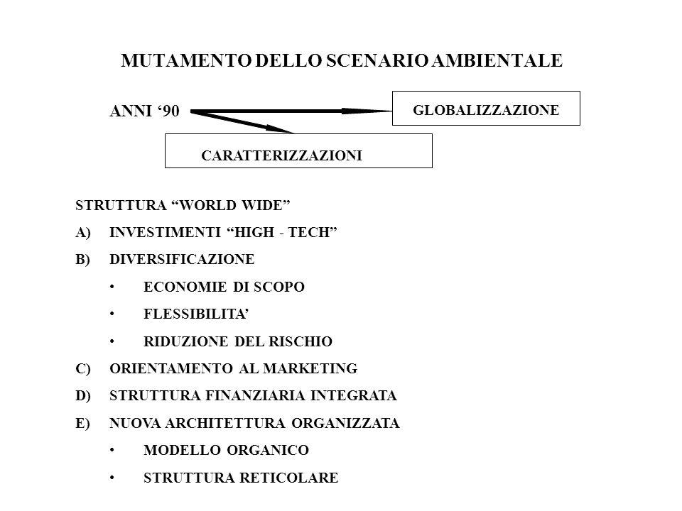 MUTAMENTO DELLO SCENARIO AMBIENTALE