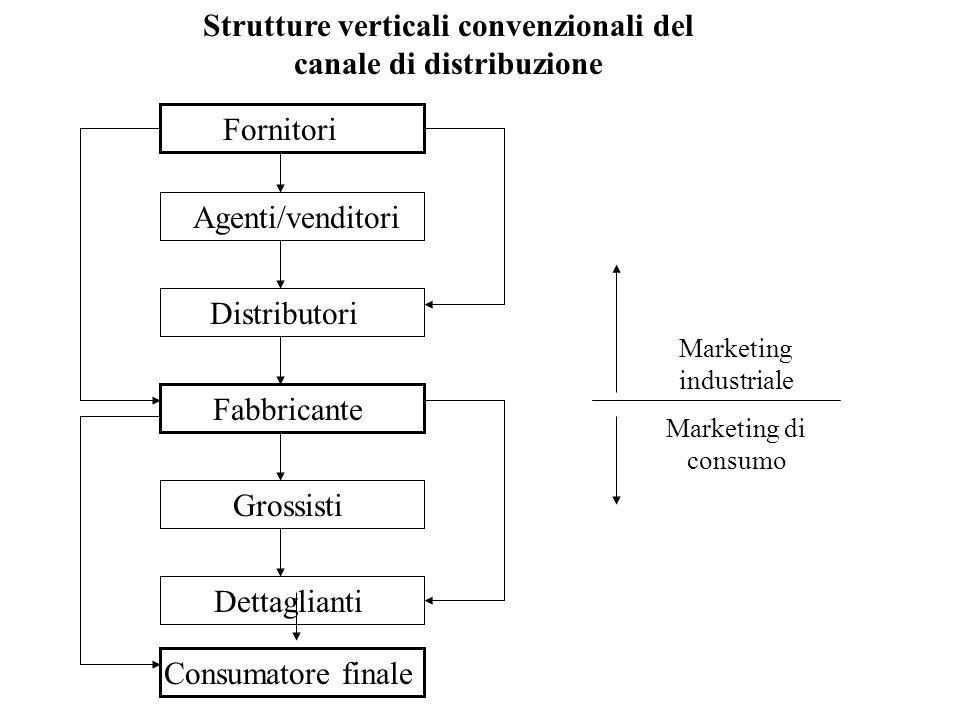 Strutture verticali convenzionali del canale di distribuzione