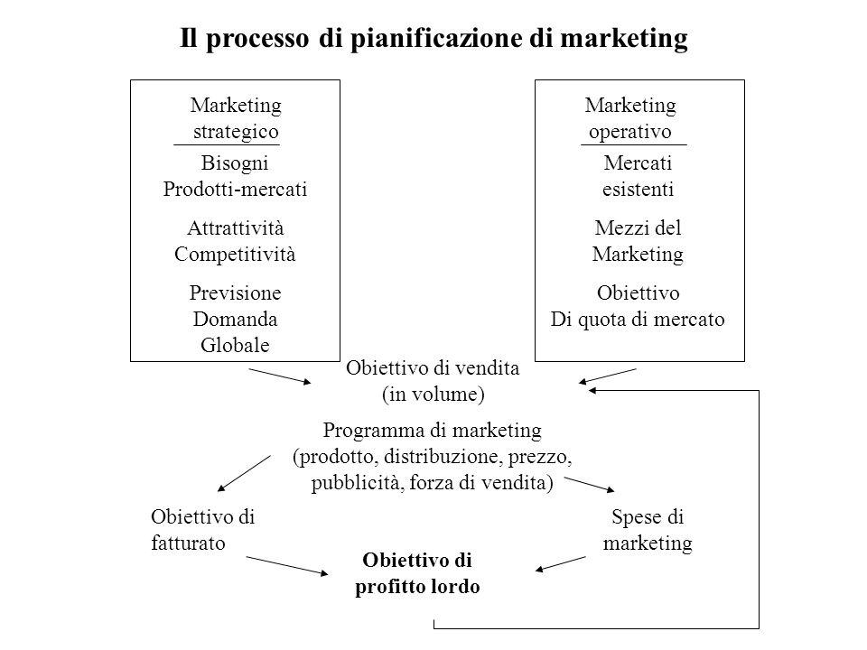 Il processo di pianificazione di marketing Obiettivo di profitto lordo