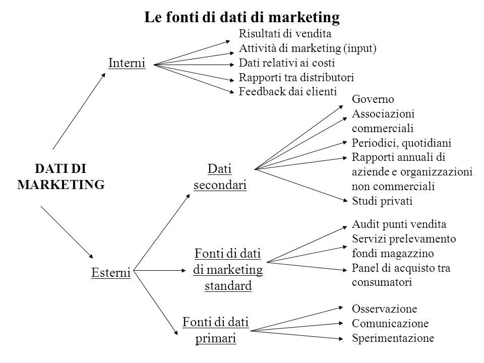 Le fonti di dati di marketing