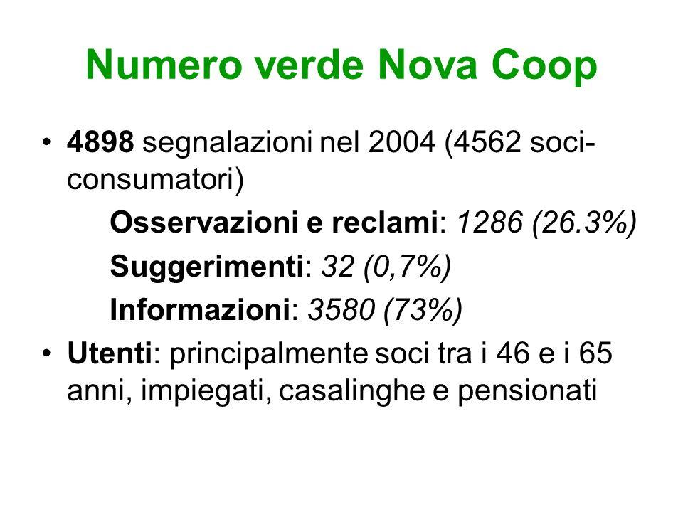 Numero verde Nova Coop 4898 segnalazioni nel 2004 (4562 soci-consumatori) Osservazioni e reclami: 1286 (26.3%)