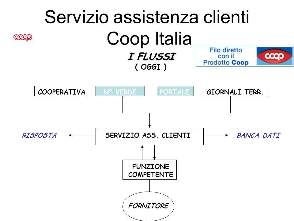Servizio assistenza clienti Coop Italia