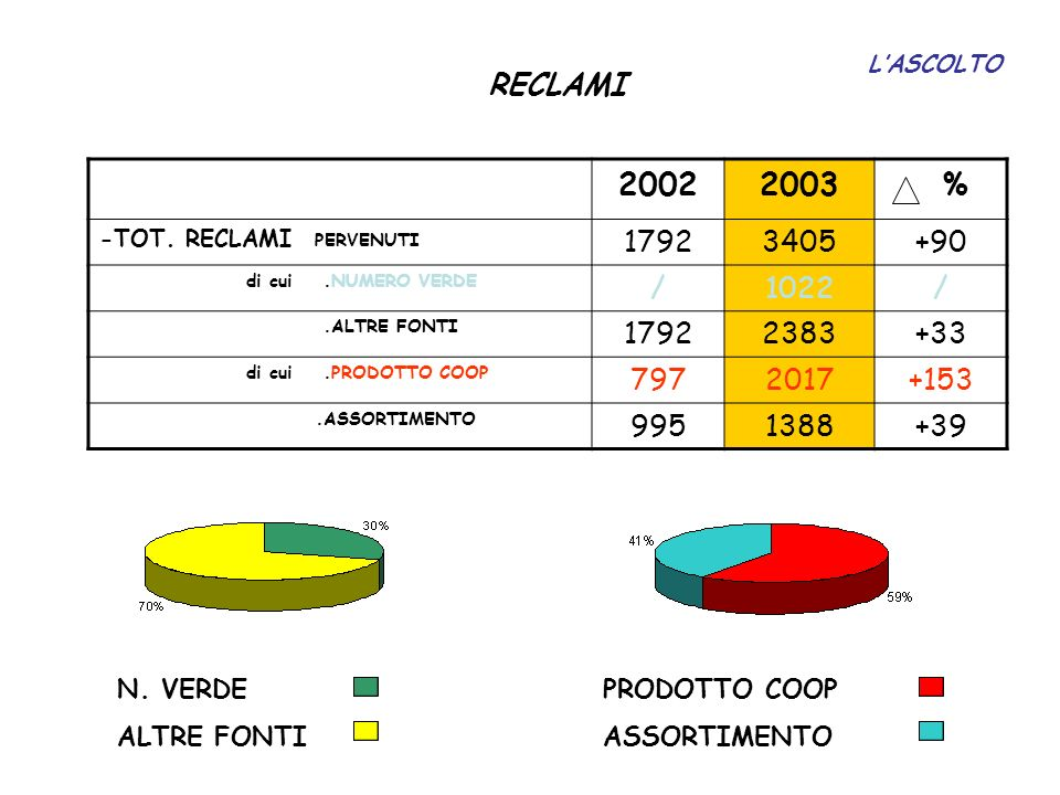 L'ASCOLTO RECLAMI. 2002. 2003. % -TOT. RECLAMI PERVENUTI. 1792. 3405. +90. di cui .NUMERO VERDE.