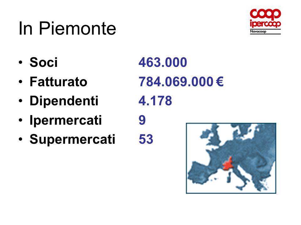 In Piemonte Soci 463.000 Fatturato 784.069.000 € Dipendenti 4.178
