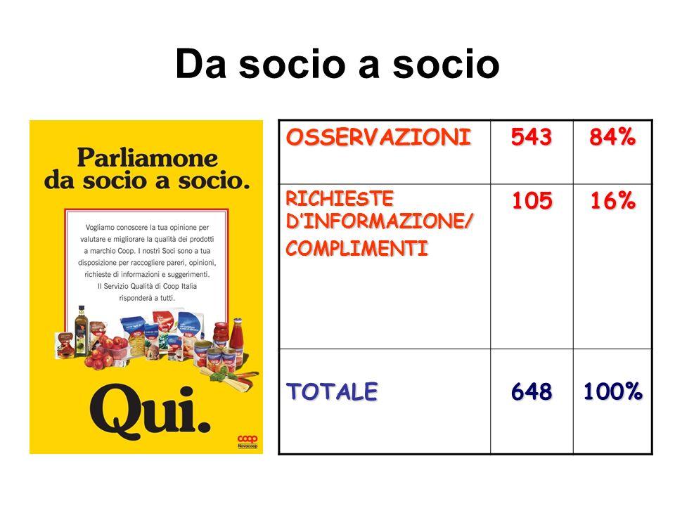 Da socio a socio OSSERVAZIONI 543 84% 105 16% TOTALE 648 100%