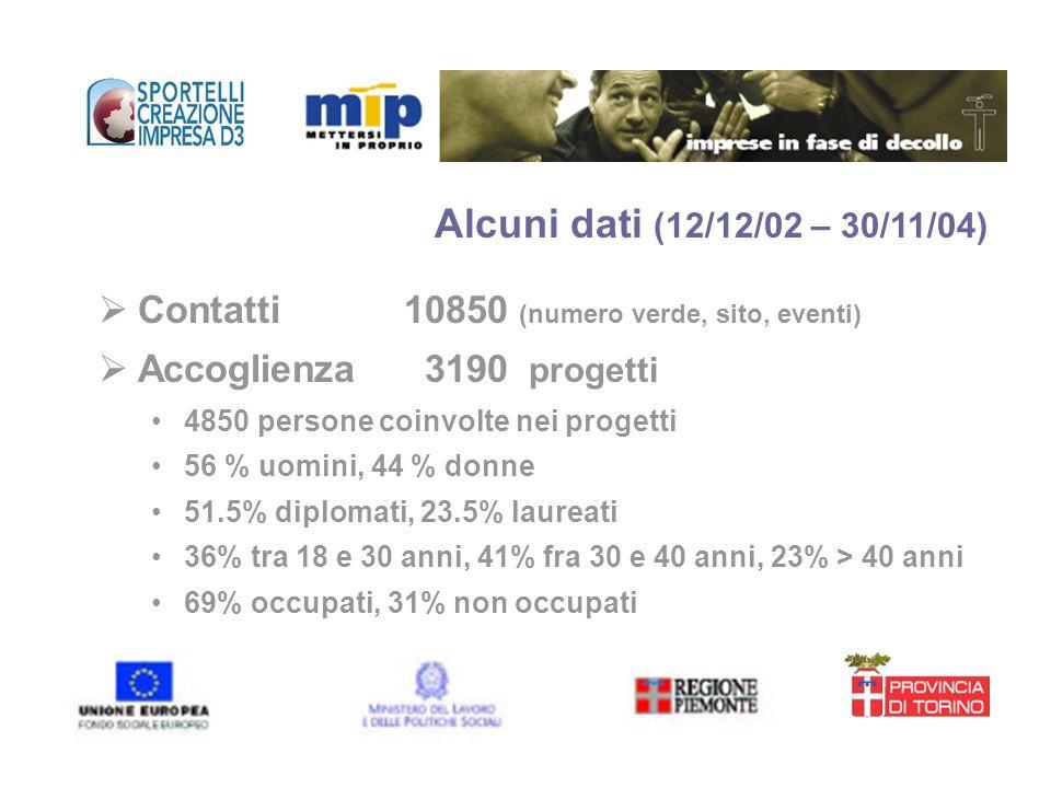 Alcuni dati (12/12/02 – 30/11/04) Contatti 10850 (numero verde, sito, eventi) Accoglienza 3190 progetti.