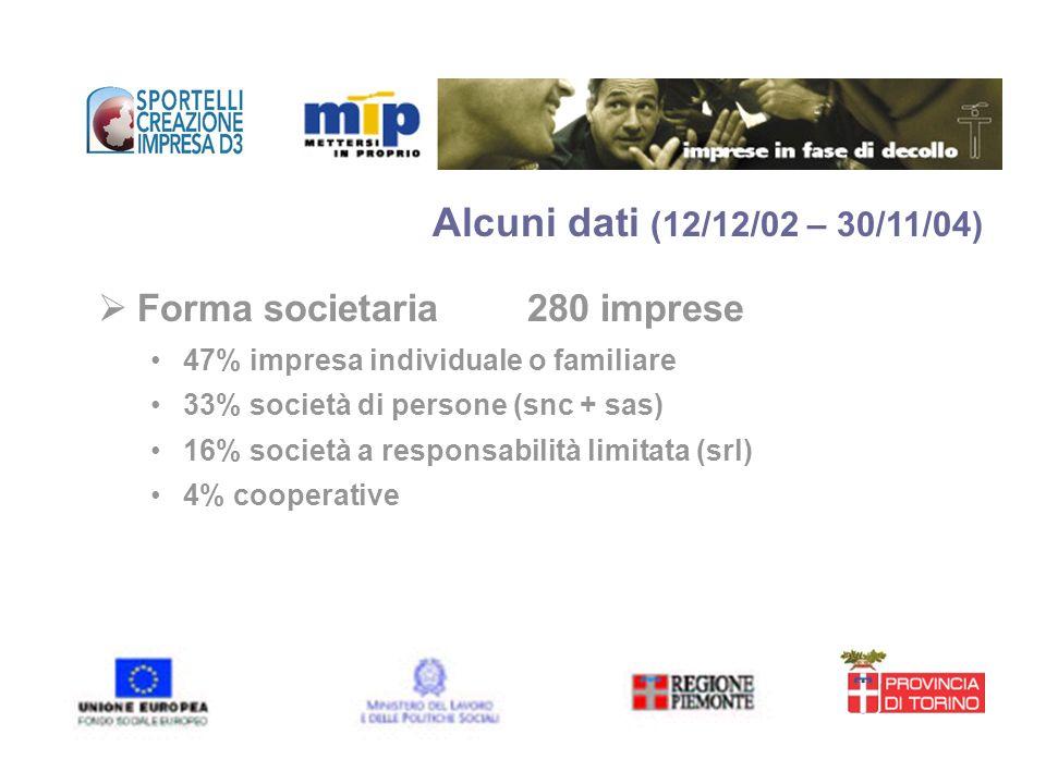 Alcuni dati (12/12/02 – 30/11/04) Forma societaria 280 imprese