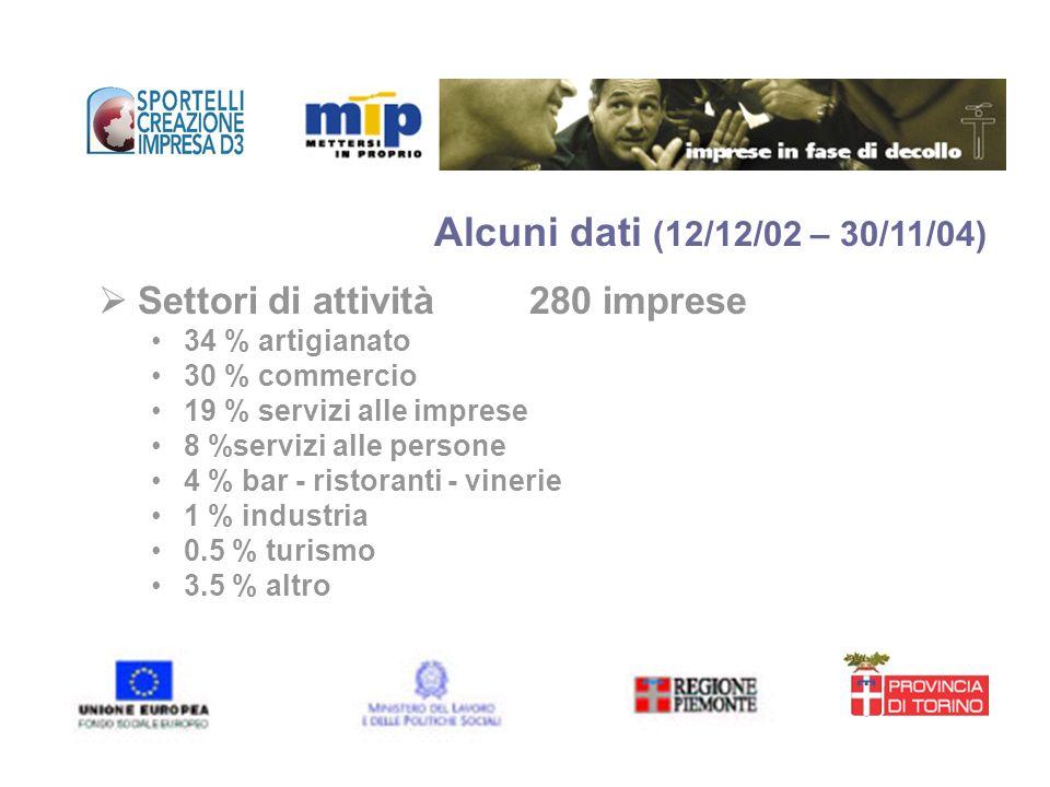 Alcuni dati (12/12/02 – 30/11/04) Settori di attività 280 imprese
