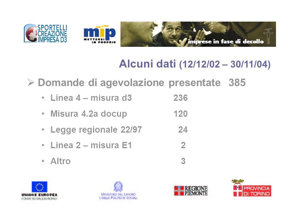 Alcuni dati (12/12/02 – 30/11/04) Domande di agevolazione presentate 385. Linea 4 – misura d3 236.