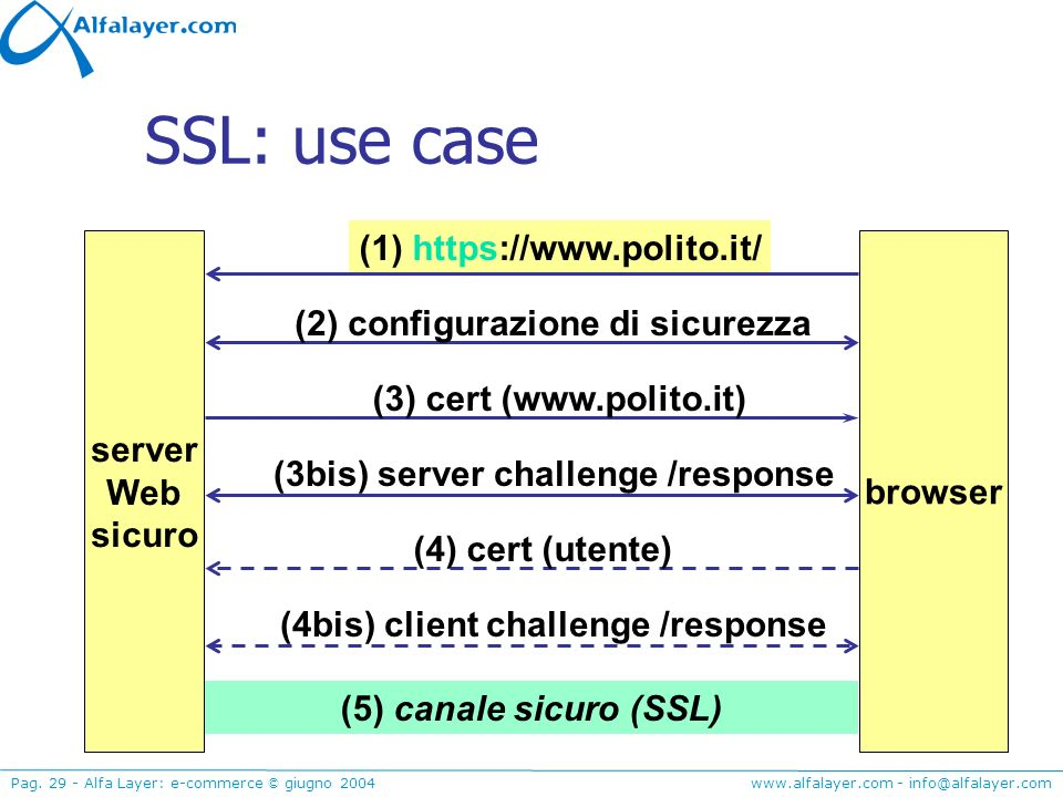 SSL: use case (1) https://www.polito.it/