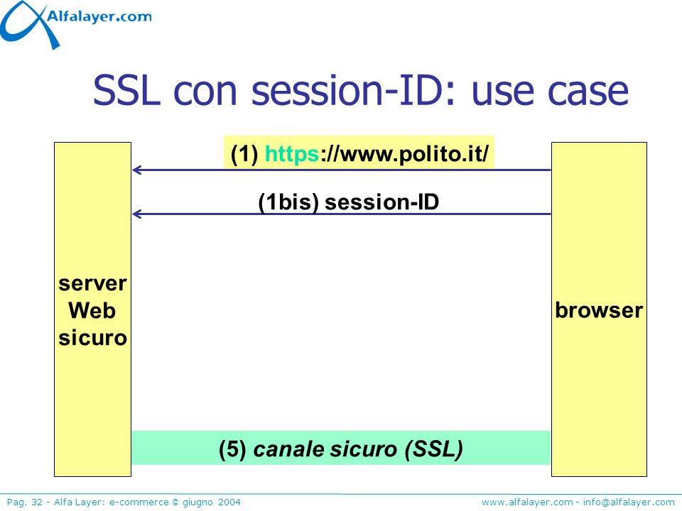 SSL con session-ID: use case