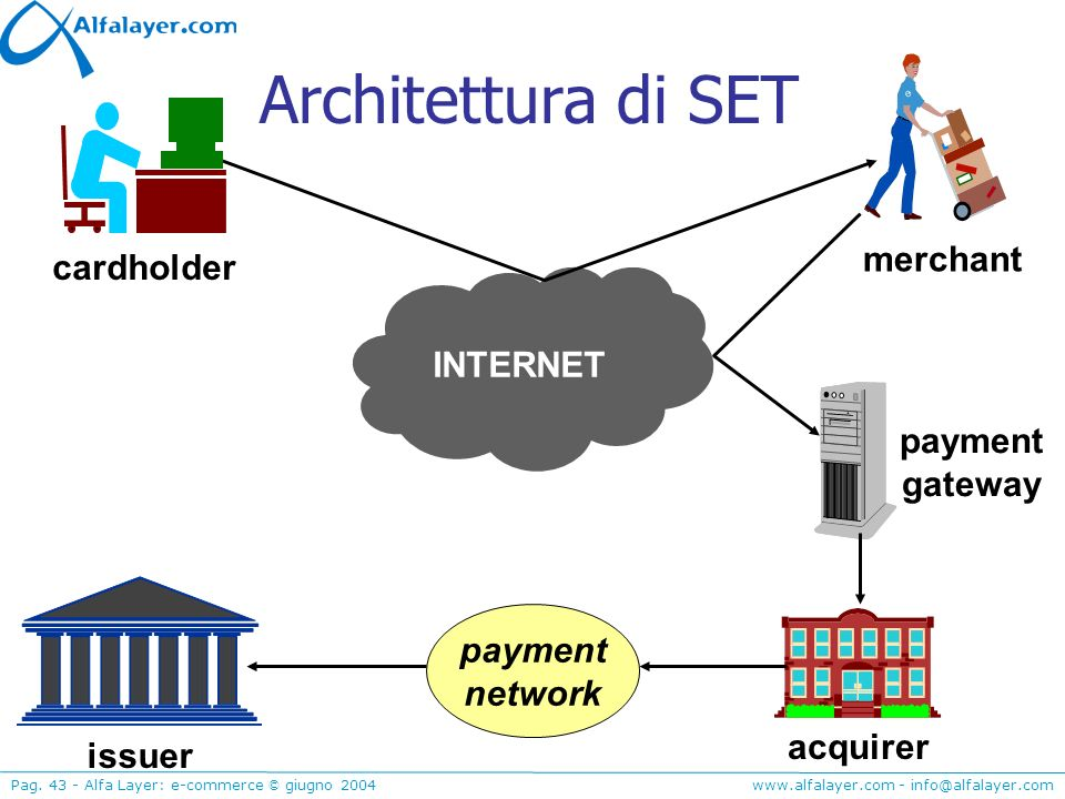 Architettura di SET merchant cardholder INTERNET payment gateway