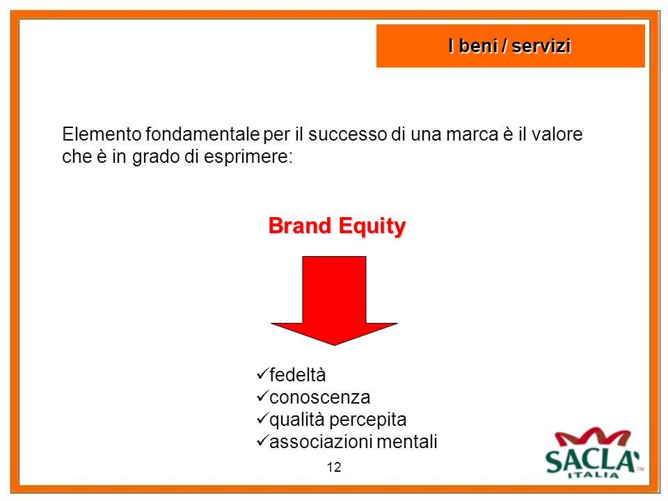 Brand Equity I beni / servizi