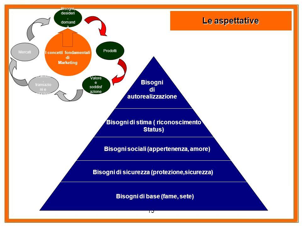 I concetti fondamentali Bisogni di stima ( riconoscimento