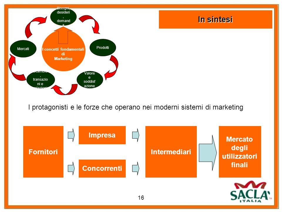 I concetti fondamentali Mercato degli utilizzatori finali
