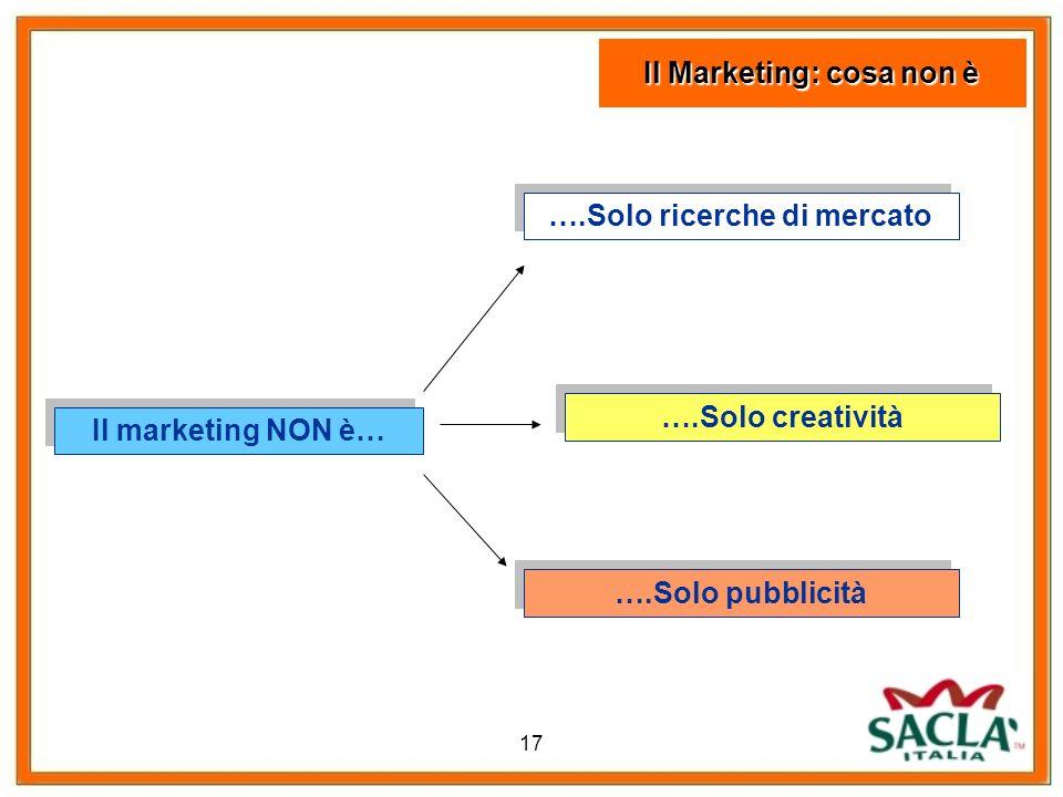 Il Marketing: cosa non è ….Solo ricerche di mercato