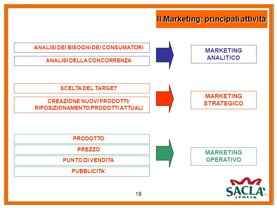 Il Marketing: principali attività