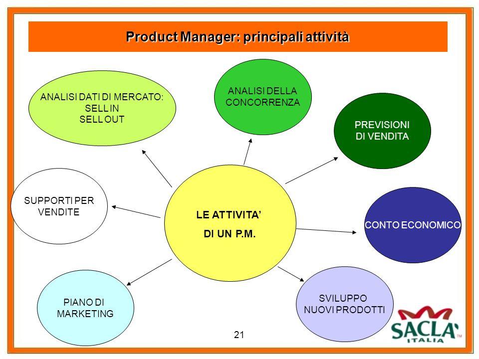Product Manager: principali attività