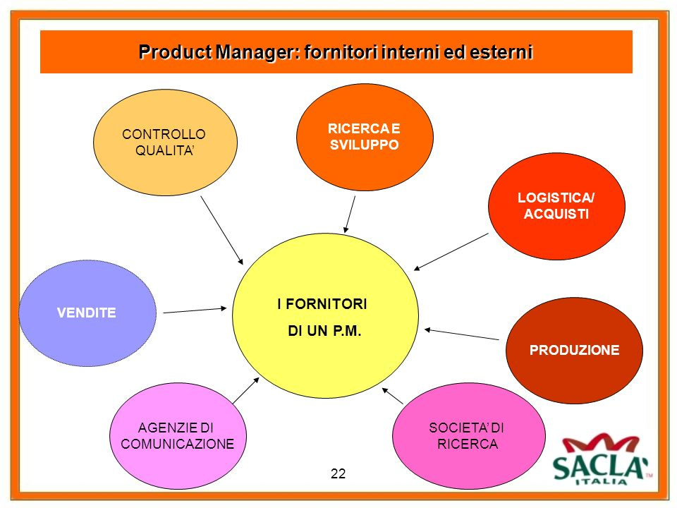 Product Manager: fornitori interni ed esterni