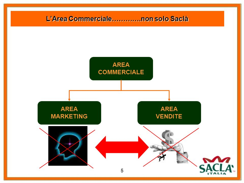 L'Area Commerciale………….non solo Saclà