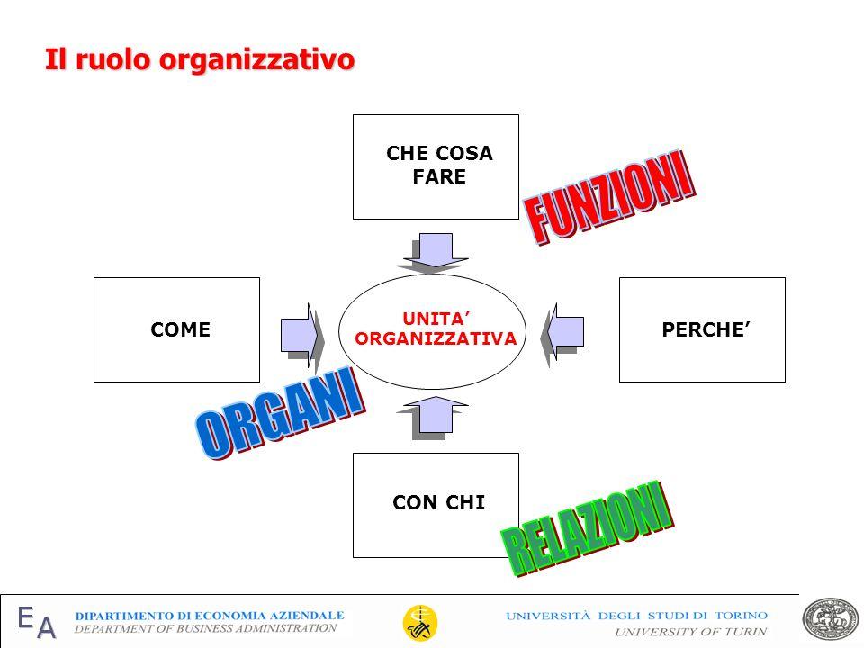 FUNZIONI ORGANI RELAZIONI Il ruolo organizzativo CHE COSA FARE COME