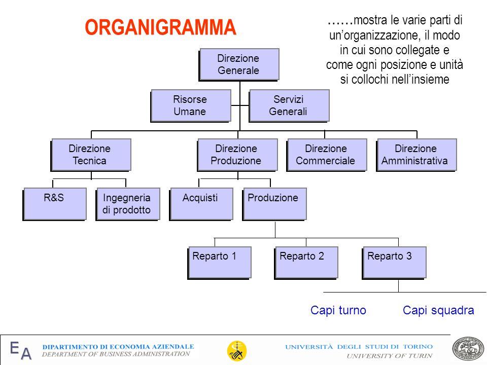 ……mostra le varie parti di un'organizzazione, il modo in cui sono collegate e come ogni posizione e unità si collochi nell'insieme