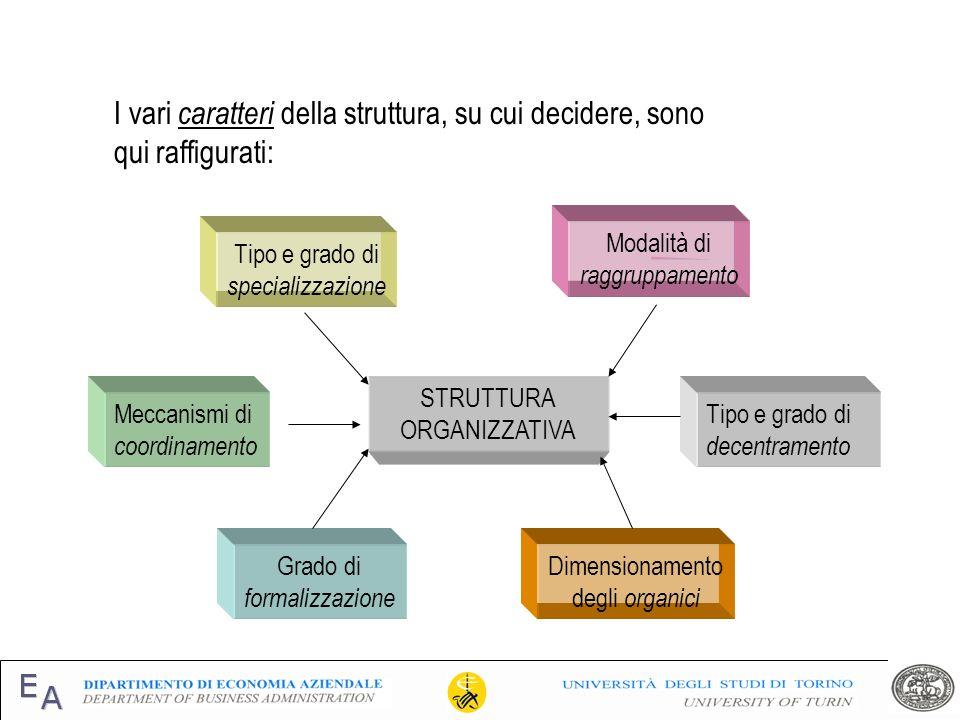I vari caratteri della struttura, su cui decidere, sono