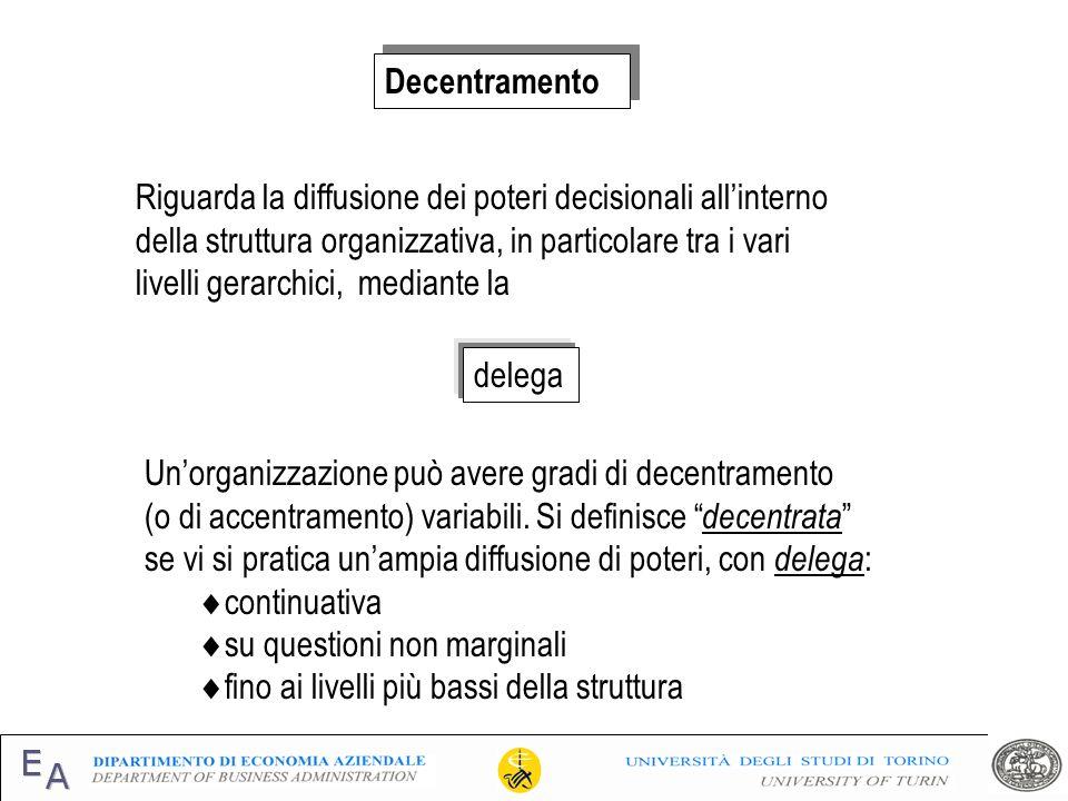 Decentramento Riguarda la diffusione dei poteri decisionali all'interno. della struttura organizzativa, in particolare tra i vari.