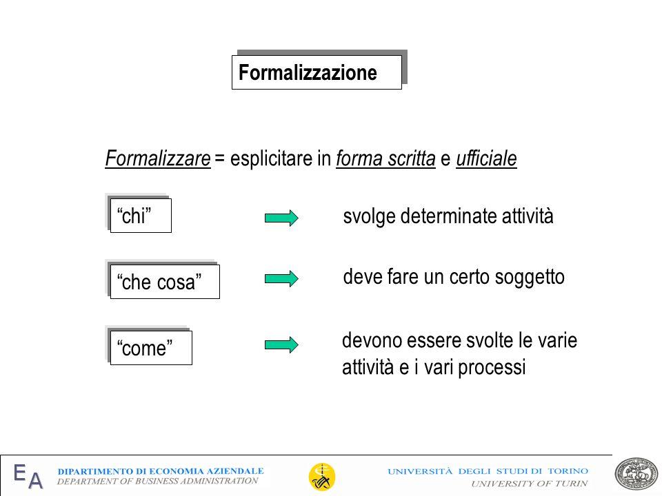 Formalizzazione Formalizzare = esplicitare in forma scritta e ufficiale. chi svolge determinate attività.