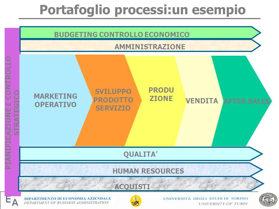 Portafoglio processi:un esempio PIANIFICAZIONE E CONTROLLO STRATEGICO