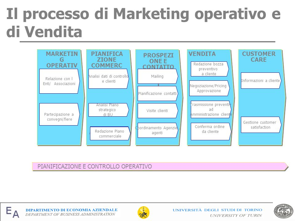 Il processo di Marketing operativo e di Vendita