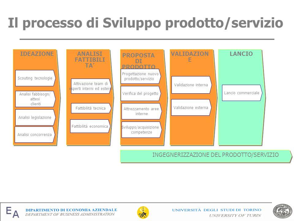 Il processo di Sviluppo prodotto/servizio