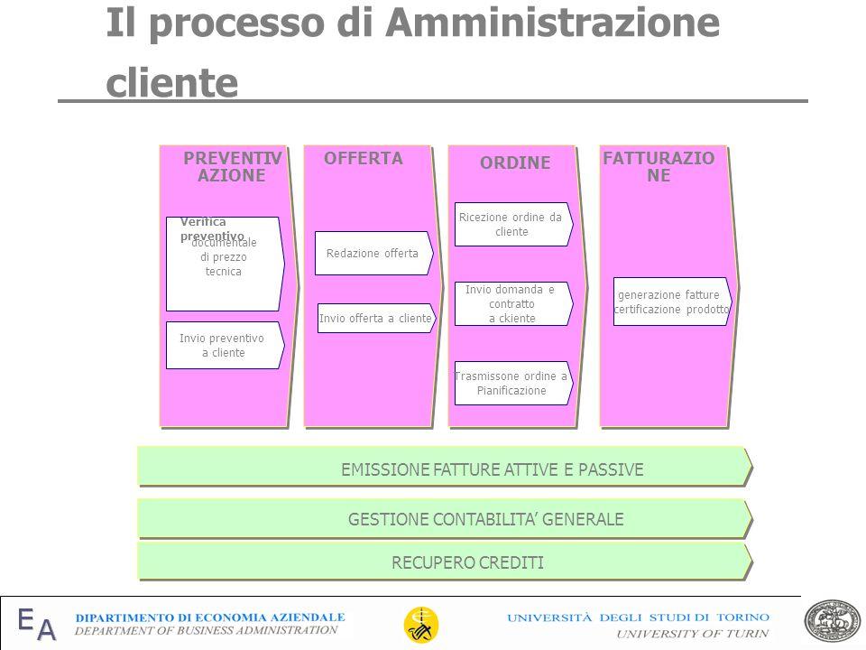 Il processo di Amministrazione cliente
