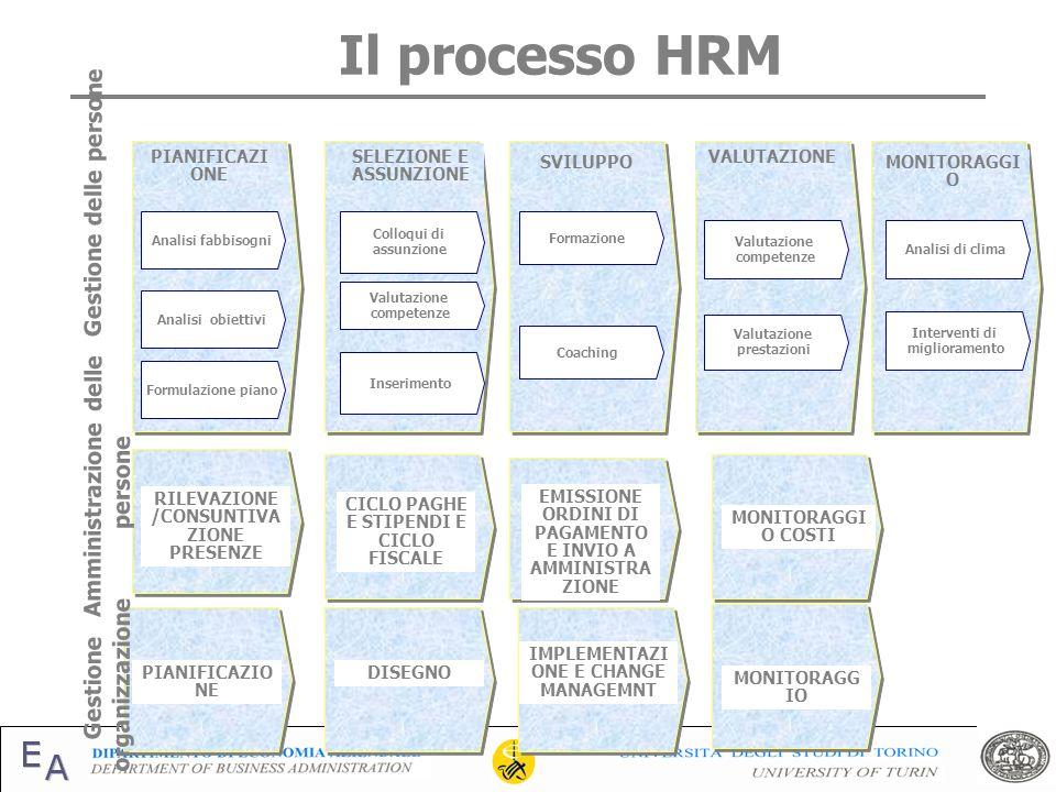Il processo HRM Gestione delle persone Amministrazione delle persone
