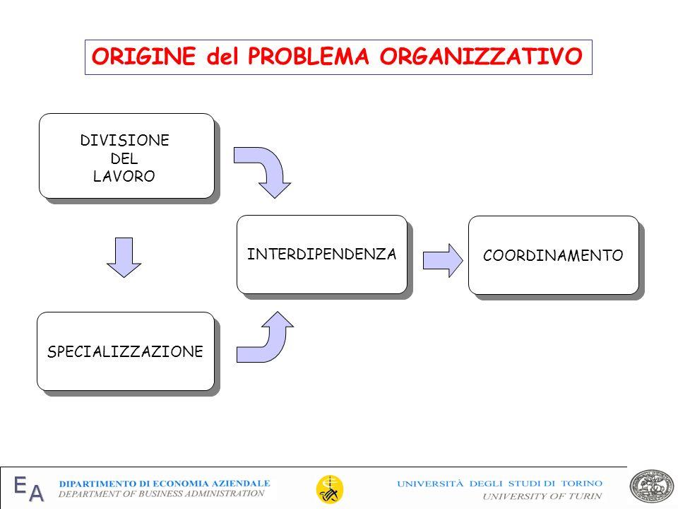 ORIGINE del PROBLEMA ORGANIZZATIVO