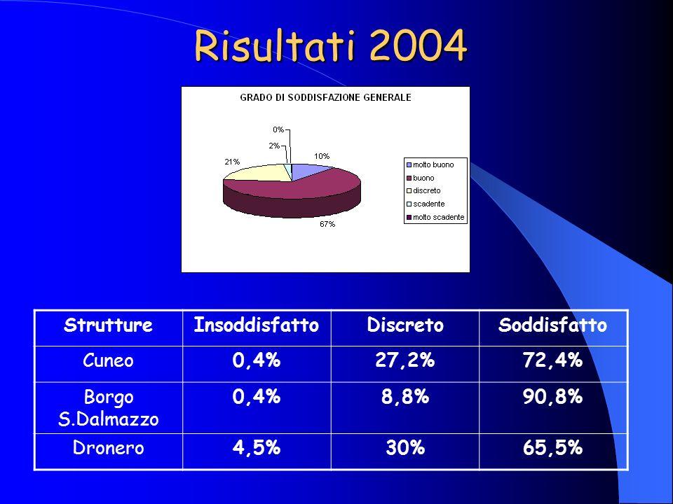 Risultati 2004 Strutture Insoddisfatto Discreto Soddisfatto Cuneo 0,4%
