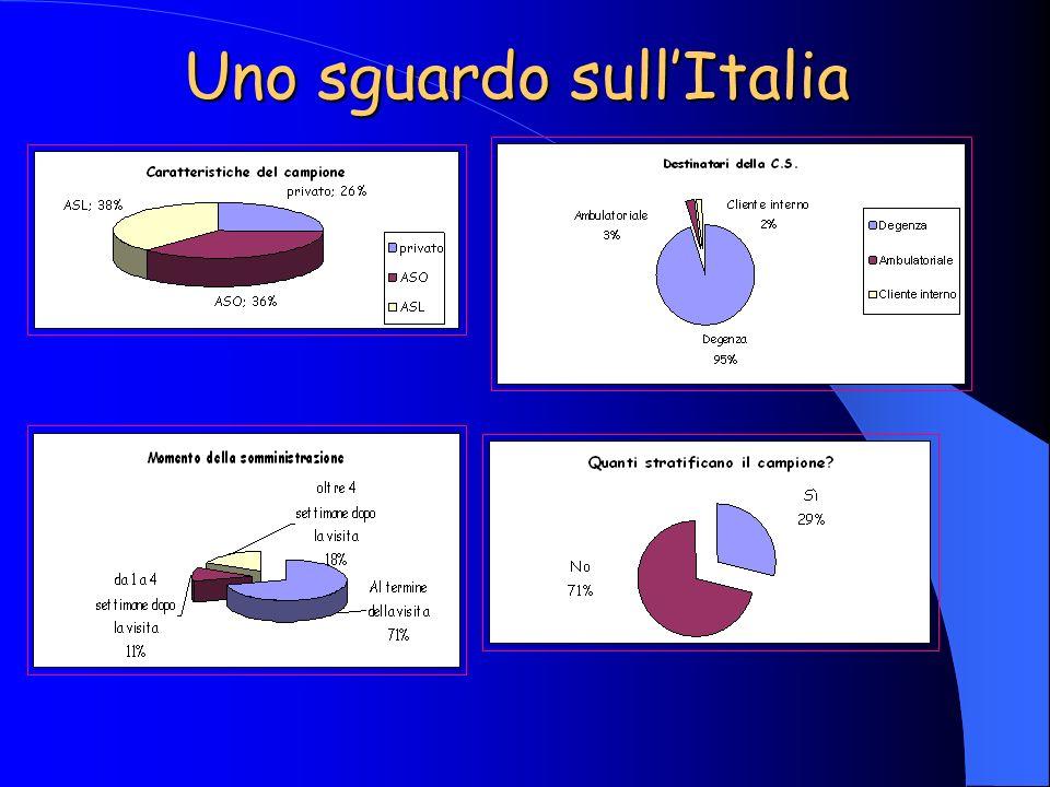 Uno sguardo sull'Italia