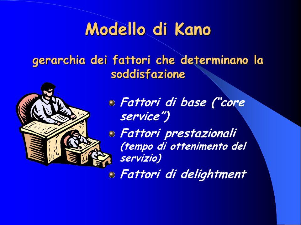 Modello di Kano gerarchia dei fattori che determinano la soddisfazione