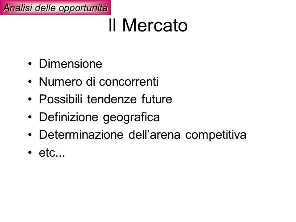 Il Mercato Dimensione Numero di concorrenti Possibili tendenze future