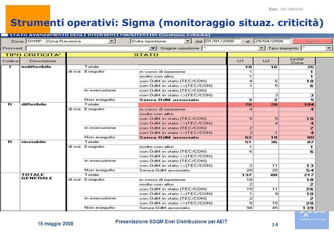 Strumenti operativi: Sigma (monitoraggio situaz. criticità)