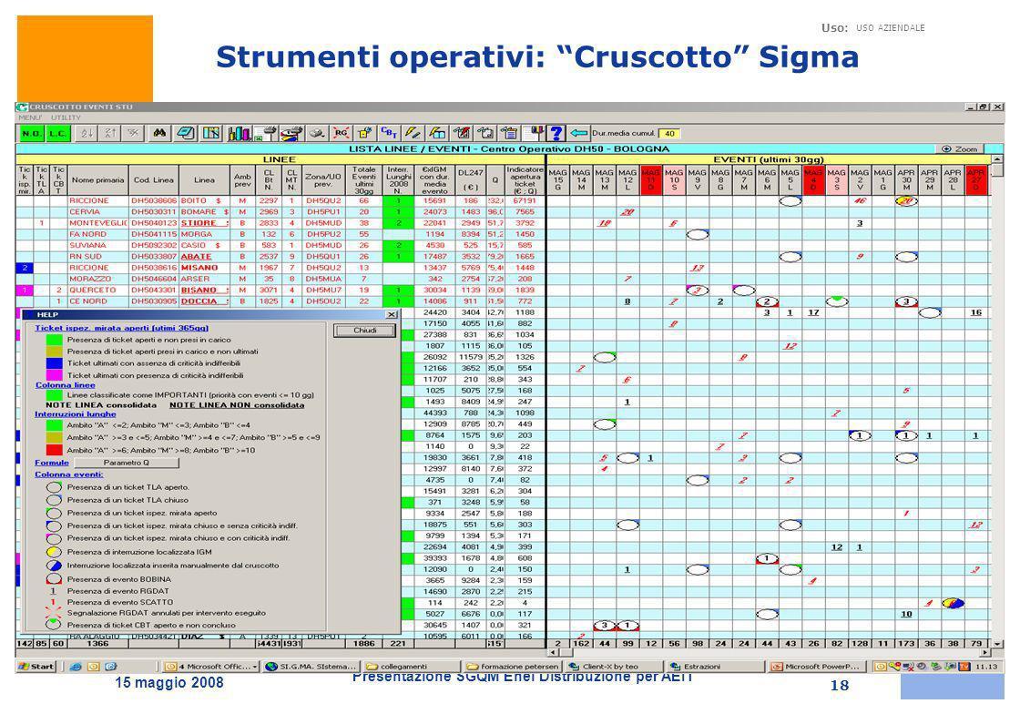 Strumenti operativi: Cruscotto Sigma