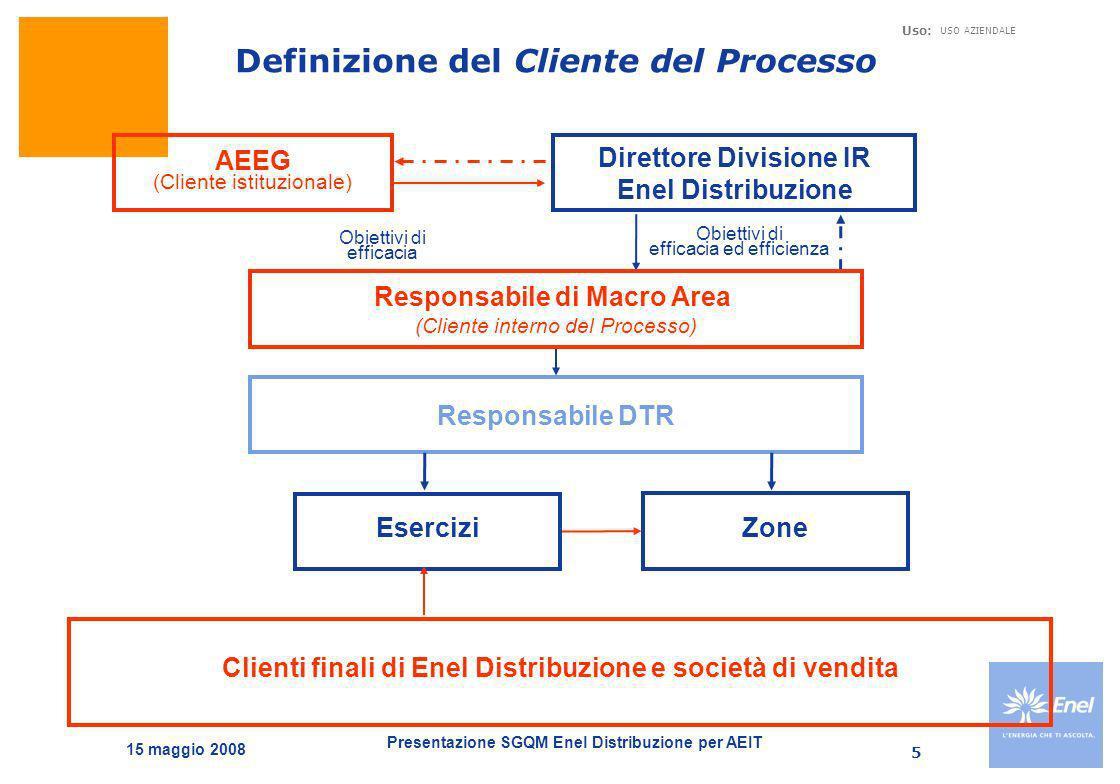 Definizione del Cliente del Processo