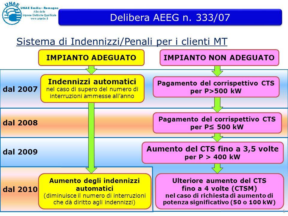 Sistema di Indennizzi/Penali per i clienti MT