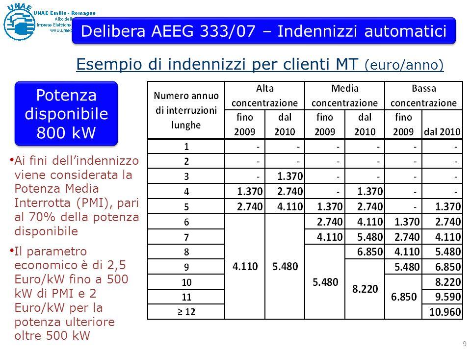 Delibera AEEG 333/07 – Indennizzi automatici