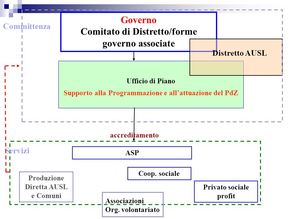Comitato di Distretto/forme governo associate